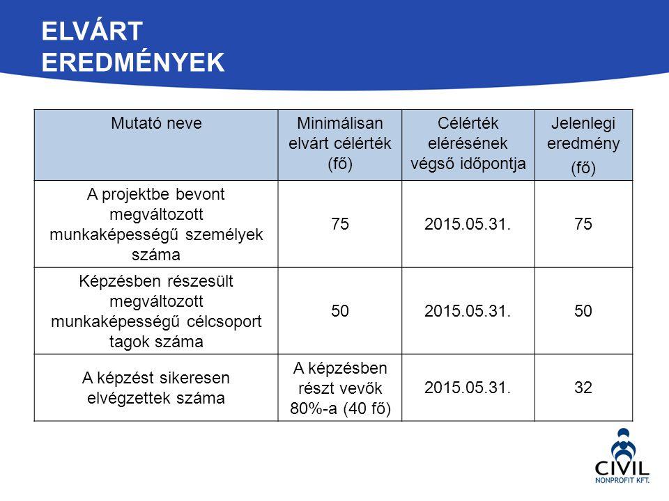 ELVÁRT EREDMÉNYEK Mutató neveMinimálisan elvárt célérték (fő) Célérték elérésének végső időpontja Jelenlegi eredmény (fő) A projektbe bevont megváltoz