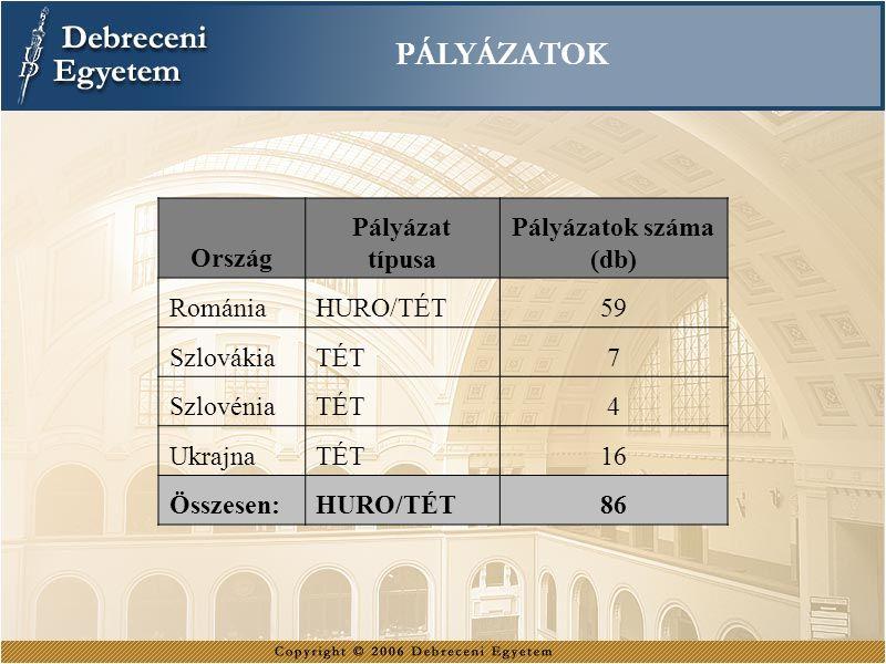 PÁLYÁZATOK Ország Pályázat típusa Pályázatok száma (db) RomániaHURO/TÉT59 SzlovákiaTÉT7 SzlovéniaTÉT4 UkrajnaTÉT16 Összesen:HURO/TÉT86