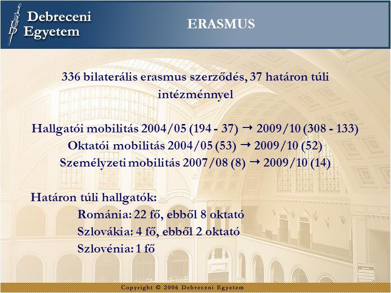 ERASMUS 336 bilaterális erasmus szerződés, 37 határon túli intézménnyel Hallgatói mobilitás 2004/05 (194 - 37)  2009/10 (308 - 133) Oktatói mobilitás