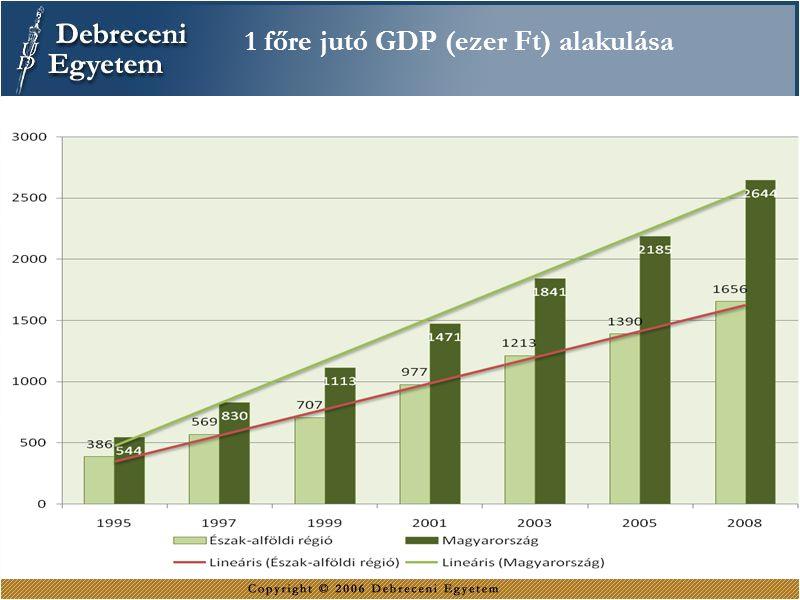 ERASMUS 336 bilaterális erasmus szerződés, 37 határon túli intézménnyel Hallgatói mobilitás 2004/05 (194 - 37)  2009/10 (308 - 133) Oktatói mobilitás 2004/05 (53)  2009/10 (52) Személyzeti mobilitás 2007/08 (8)  2009/10 (14) Határon túli hallgatók: Románia: 22 fő, ebből 8 oktató Szlovákia: 4 fő, ebből 2 oktató Szlovénia: 1 fő