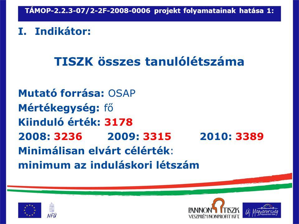 TÁMOP-2.2.3-07/2-2F-2008-0006 projekt folyamatainak hatása 1: I.Indikátor: TISZK összes tanulólétszáma Mutató forrása: OSAP Mértékegység: fő Kiinduló érték: 3178 2008: 3236 2009: 3315 2010: 3389 Minimálisan elvárt célérték: minimum az induláskori létszám