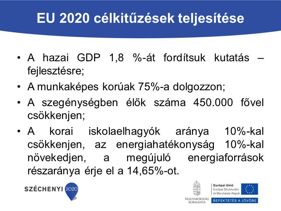 EU 2020 célkitűzések teljesítése A hazai GDP 1,8 %-át fordítsuk kutatás – fejlesztésre; A munkaképes korúak 75%-a dolgozzon; A szegénységben élők szám