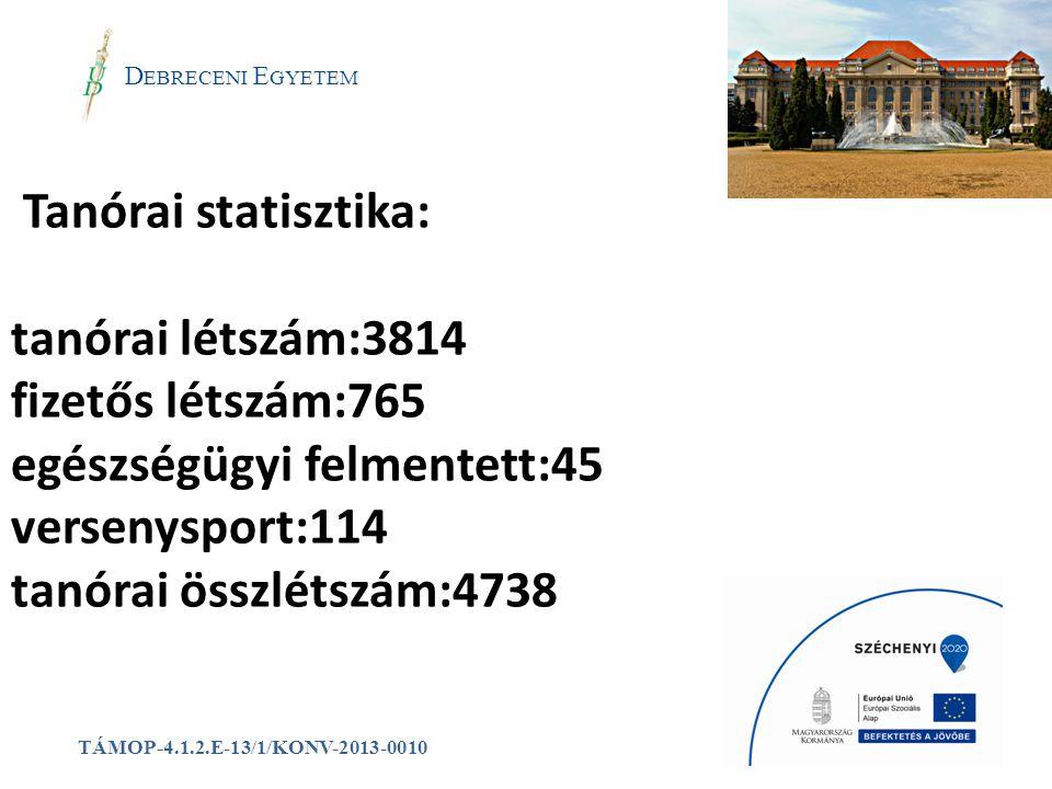 Tanórai statisztika: tanórai létszám:3814 fizetős létszám:765 egészségügyi felmentett:45 versenysport:114 tanórai összlétszám:4738 a D EBRECENI E GYET