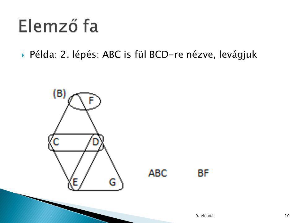  Példa: 2. lépés: ABC is fül BCD-re nézve, levágjuk 9. előadás10