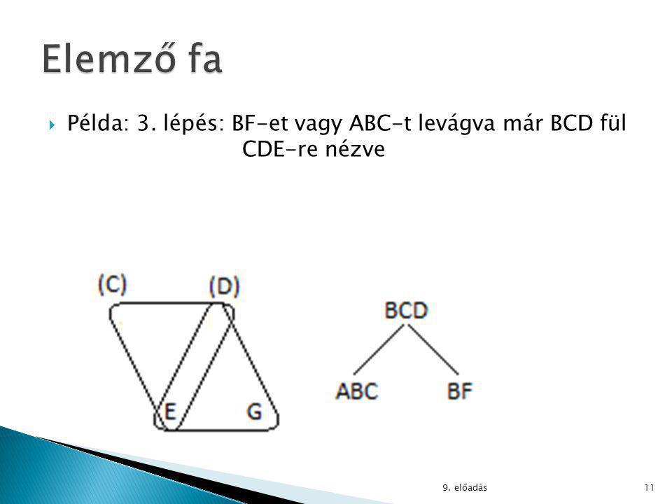  Példa: 3. lépés: BF-et vagy ABC-t levágva már BCD fül CDE-re nézve 9. előadás11