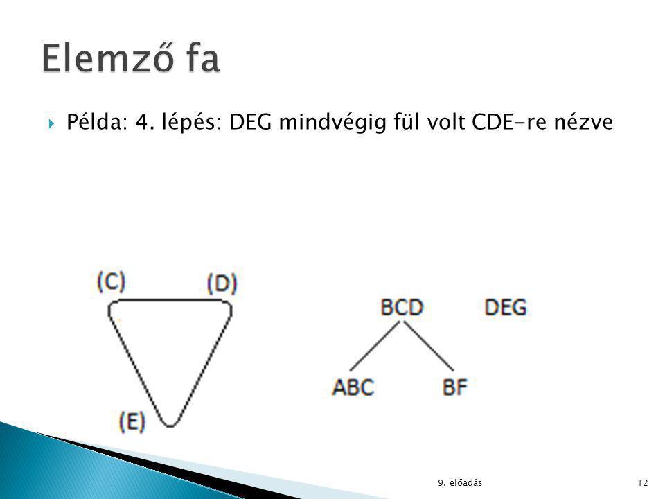 Példa: 4. lépés: DEG mindvégig fül volt CDE-re nézve 9. előadás12
