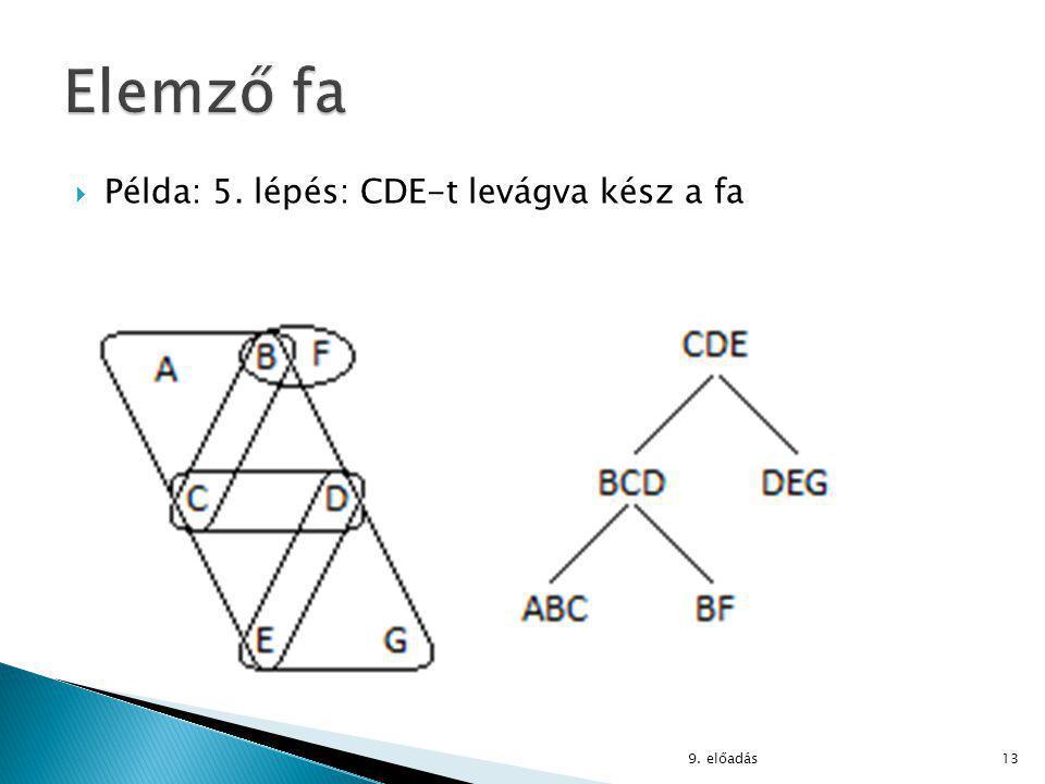  Példa: 5. lépés: CDE-t levágva kész a fa 9. előadás13