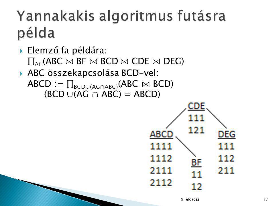  Elemző fa példára:  AG (ABC ⋈ BF ⋈ BCD ⋈ CDE ⋈ DEG)  ABC összekapcsolása BCD-vel: ABCD :=  BCD∪(AG∩ABC) (ABC ⋈ BCD) (BCD ∪(AG ∩ ABC) = ABCD) 9.