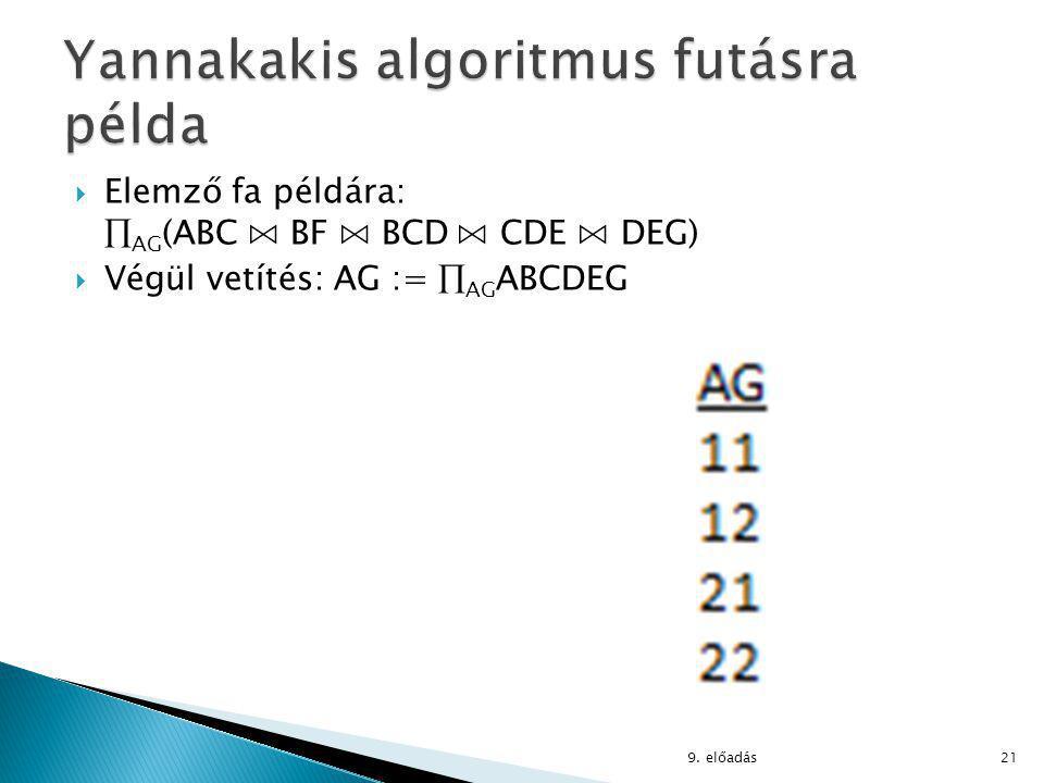  Elemző fa példára:  AG (ABC ⋈ BF ⋈ BCD ⋈ CDE ⋈ DEG)  Végül vetítés: AG :=  AG ABCDEG 9.