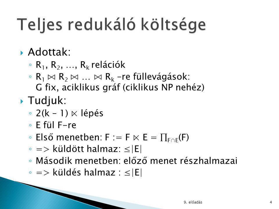  Adottak: ◦ R 1, R 2, …, R k relációk ◦ R 1 ⋈ R 2 ⋈ … ⋈ R k –re füllevágások: G fix, aciklikus gráf (ciklikus NP nehéz)  Tudjuk: ◦ 2(k – 1) ⋉ lépés ◦ E fül F-re ◦ Első menetben: F := F ⋉ E =  F∩E (F) ◦ => küldött halmaz: ≤|E| ◦ Második menetben: előző menet részhalmazai ◦ => küldés halmaz : ≤|E| 9.