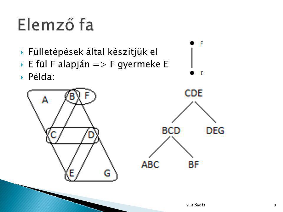  Elemző fa példára:  AG (ABC ⋈ BF ⋈ BCD ⋈ CDE ⋈ DEG)  ABCD összekapcsolása CDE -vel: ACDE :=  CDE∪(AG∩ABCD) (ABCD ⋈ CDE) (CDE⋃(AG⋂ABCD) = ACDE) 9.