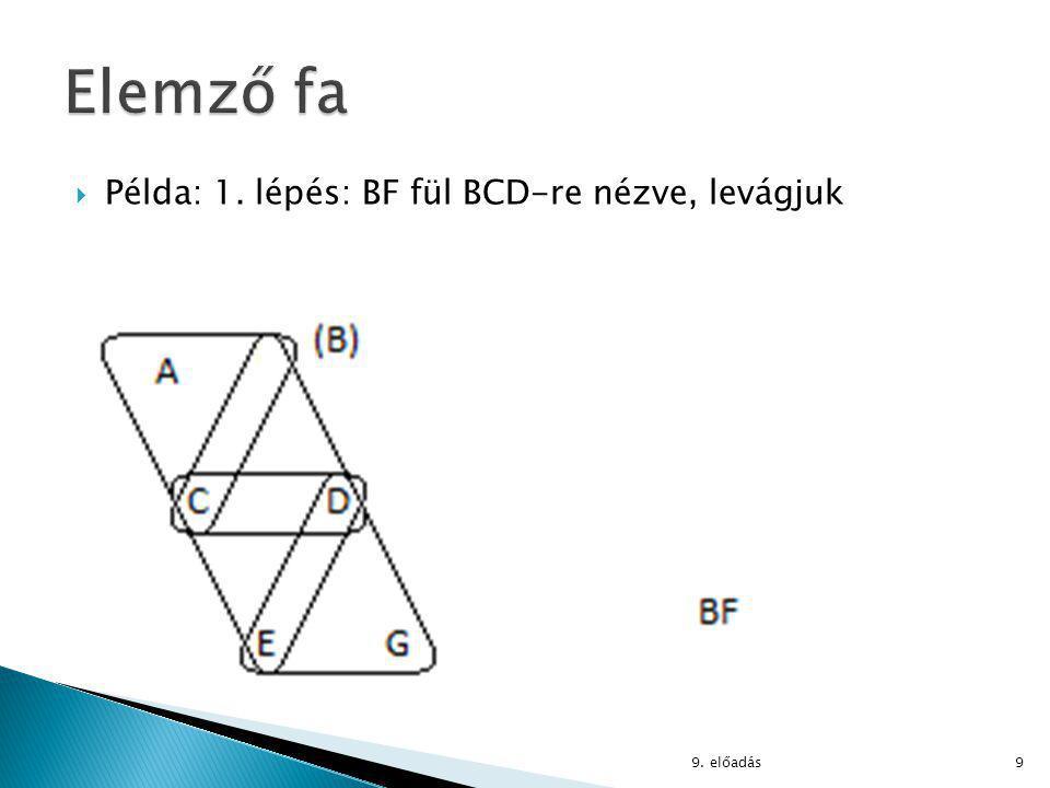  Elemző fa példára:  AG (ABC ⋈ BF ⋈ BCD ⋈ CDE ⋈ DEG)  DEG összekapcsolása ACDE-vel: ACDEG :=  ACDE∪(AG∩DEG) (DEG ⋈ ACDE) (ACDE⋃(AG⋂DEG) = ACDEG) 9.