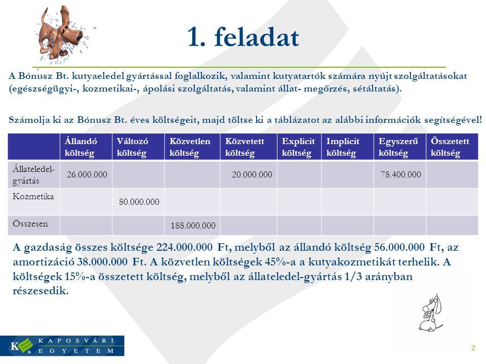 1. feladat Állandó költség Változó költség Közvetlen költség Közvetett költség Explicit költség Implicit költség Egyszerű költség Összetett költség Ál