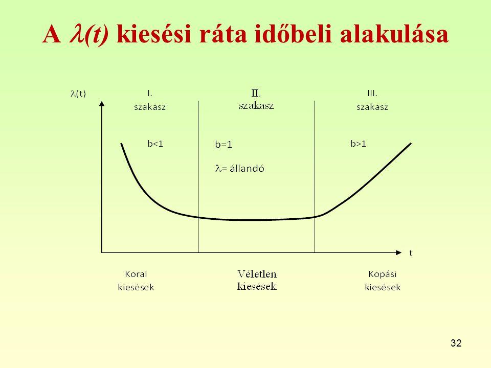 A (t) kiesési ráta időbeli alakulása 32