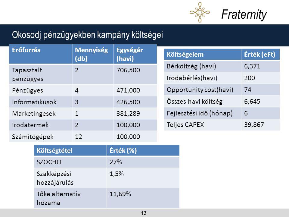 13 Okosodj pénzügyekben kampány költségei Fraternity ErőforrásMennyiség (db) Egységár (havi) Tapasztalt pénzügyes 2706,500 Pénzügyes4471,000 Informatikusok3426,500 Marketingesek1381,289 Irodatermek2100,000 Számítógépek12100,000 KöltségtételÉrték (%) SZOCHO27% Szakképzési hozzájárulás 1,5% Tőke alternatív hozama 11,69% KöltségelemÉrték (eFt) Bérköltség (havi)6,371 Irodabérlés(havi)200 Opportunity cost(havi)74 Összes havi költség6,645 Fejlesztési idő (hónap)6 Teljes CAPEX39,867