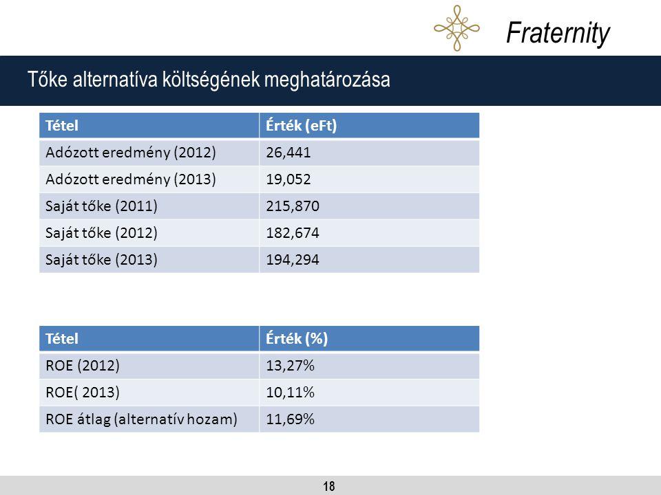 18 Tőke alternatíva költségének meghatározása Fraternity TételÉrték (eFt) Adózott eredmény (2012)26,441 Adózott eredmény (2013)19,052 Saját tőke (2011)215,870 Saját tőke (2012)182,674 Saját tőke (2013)194,294 TételÉrték (%) ROE (2012)13,27% ROE( 2013)10,11% ROE átlag (alternatív hozam)11,69%