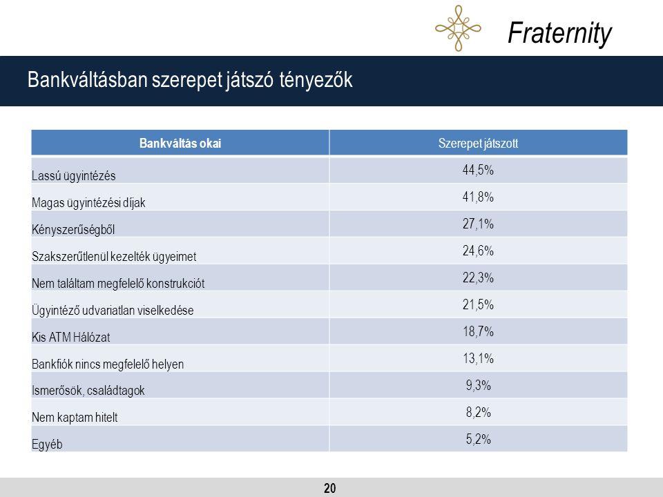 20 Bankváltásban szerepet játszó tényezők Fraternity Bankváltás okai Szerepet játszott Lassú ügyintézés 44,5% Magas ügyintézési díjak 41,8% Kényszerűségből 27,1% Szakszerűtlenül kezelték ügyeimet 24,6% Nem találtam megfelelő konstrukciót 22,3% Ügyintéző udvariatlan viselkedése 21,5% Kis ATM Hálózat 18,7% Bankfiók nincs megfelelő helyen 13,1% Ismerősök, családtagok 9,3% Nem kaptam hitelt 8,2% Egyéb 5,2%