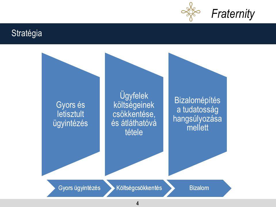 4 Stratégia Fraternity Gyors és letisztult ügyintézés Ügyfelek költségeinek csökkentése, és átláthatóvá tétele Bizalomépítés a tudatosság hangsúlyozása mellett Gyors ügyintézésKöltségcsökkentésBizalom