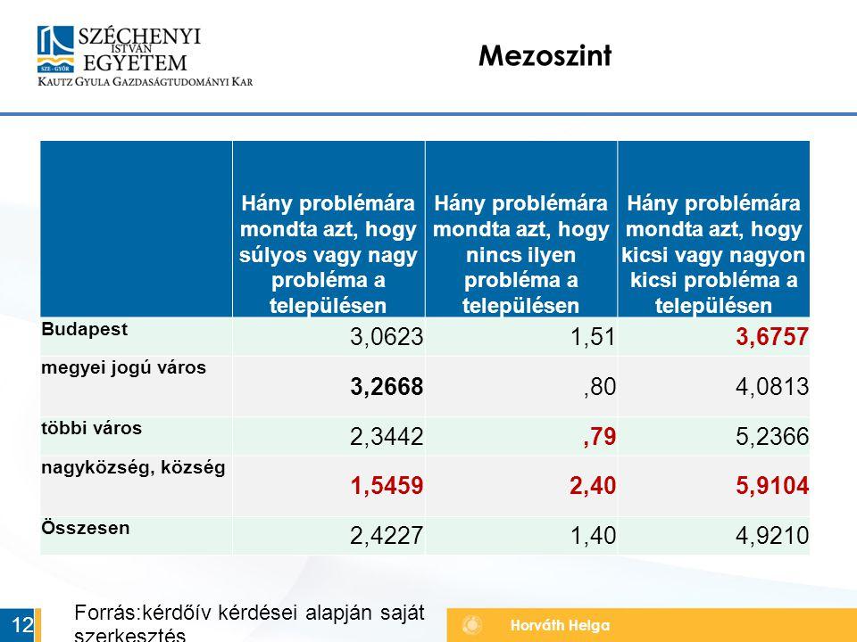 Horváth Helga Mezoszint 12 Forrás:kérdőív kérdései alapján saját szerkesztés Hány problémára mondta azt, hogy súlyos vagy nagy probléma a településen Hány problémára mondta azt, hogy nincs ilyen probléma a településen Hány problémára mondta azt, hogy kicsi vagy nagyon kicsi probléma a településen Budapest 3,06231,513,6757 megyei jogú város 3,2668,804,0813 többi város 2,3442,795,2366 nagyközség, község 1,54592,405,9104 Összesen 2,42271,404,9210