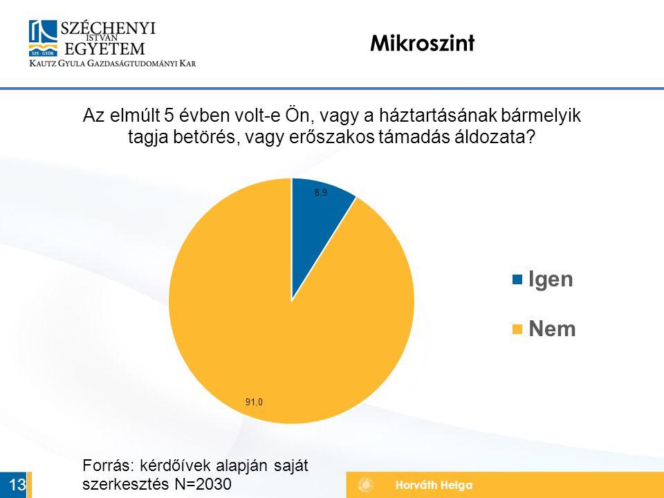 Horváth Helga Mikroszint 13 Forrás: kérdőívek alapján saját szerkesztés N=2030