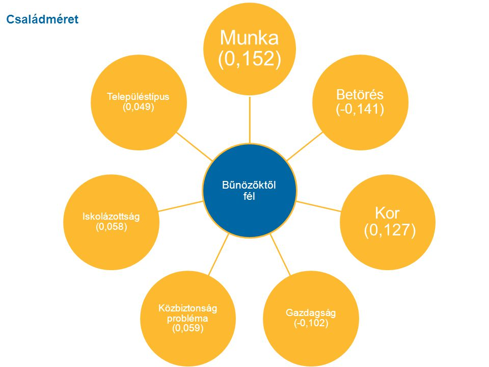 Horváth Helga Mezoszint 15 Forrás:kérdőív kérdései alapján saját szerkesztés Bűnözőktől fél Munka (0,152) Betörés (-0,141) Kor (0,127) Gazdagság (-0,102) Közbiztonság probléma (0,059) Iskolázottság (0,058) Településtípus (0,049) Családméret