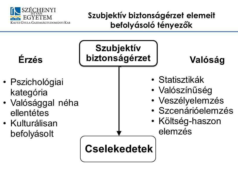 Horváth Helga Szubjektív biztonságérzet elemeit befolyásoló tényezők 4 Szubjektív biztonságérzet ÉrzésValóság Statisztikák Valószínűség Veszélyelemzés