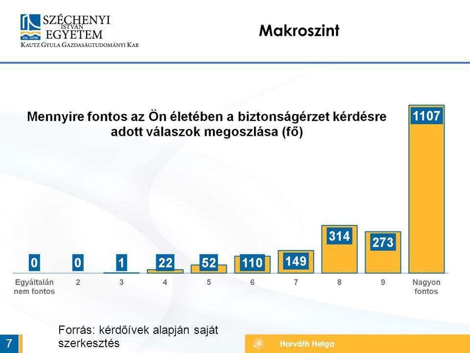 Horváth Helga Makroszint 7 Forrás: kérdőívek alapján saját szerkesztés