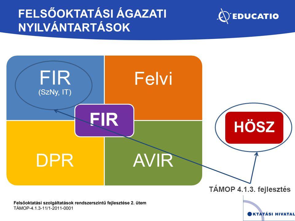 FELSŐOKTATÁSI ÁGAZATI NYILVÁNTARTÁSOK FIR (SzNy, IT) Felvi DPRAVIR FIR HÖSZ TÁMOP 4.1.3. fejlesztés