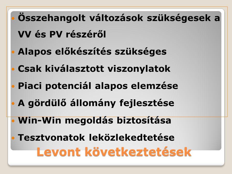 Levont következtetések Összehangolt változások szükségesek a VV és PV részéről Alapos előkészítés szükséges Csak kiválasztott viszonylatok Piaci poten