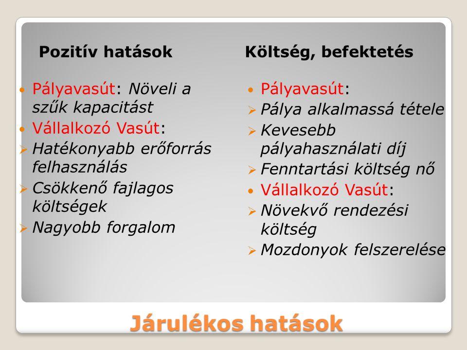 Nemzetközi példák OrszágMax.vonathosz Max.