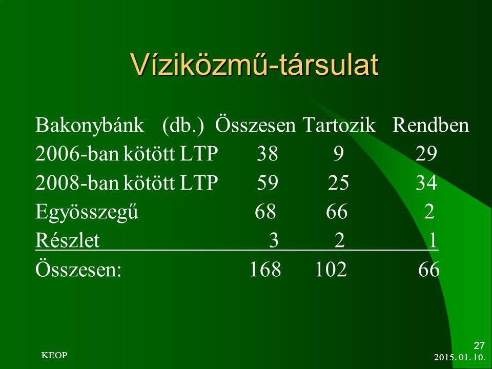 Víziközmű-társulat Bakonybánk (db.) Összesen Tartozik Rendben 2006-ban kötött LTP 38 9 29 2008-ban kötött LTP 59 25 34 Egyösszegű 68 66 2 Részlet 3 2
