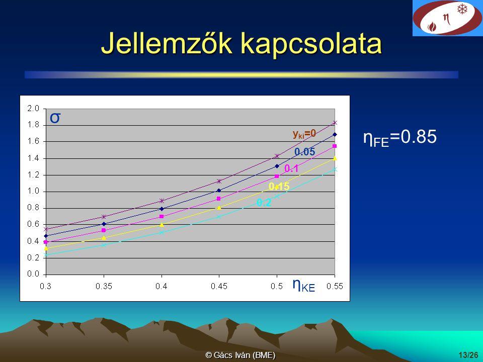 © Gács Iván (BME)13/26 Jellemzők kapcsolata 0.05 0.1 0.15 0.2 σ η KE η FE =0.85 y ki =0