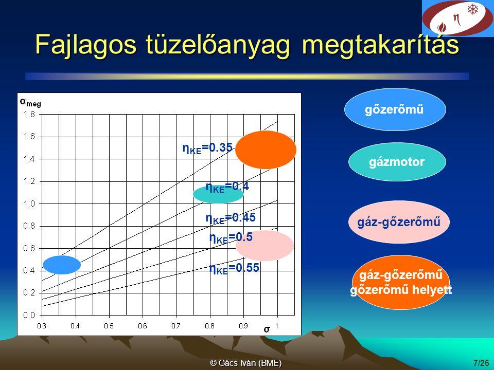 © Gács Iván (BME)7/26 Fajlagos tüzelőanyag megtakarítás gőzerőmű gázmotor gáz-gőzerőmű gőzerőmű helyett η KE =0.45 η KE =0.35 η KE =0.4 η KE =0.55 η K