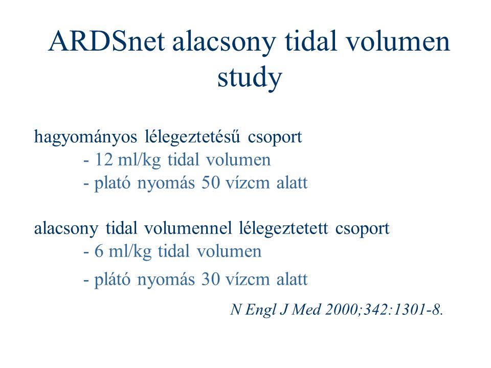 hagyományos lélegeztetésű csoport - 12 ml/kg tidal volumen - plató nyomás 50 vízcm alatt alacsony tidal volumennel lélegeztetett csoport - 6 ml/kg tid