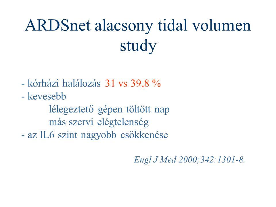 ARDSnet alacsony tidal volumen study - kórházi halálozás 31 vs 39,8 % - kevesebb lélegeztető gépen töltött nap más szervi elégtelenség - az IL6 szint