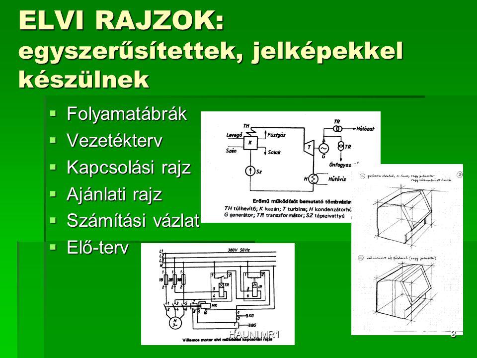 ELVI RAJZOK: egyszerűsítettek, jelképekkel készülnek  Folyamatábrák  Vezetékterv  Kapcsolási rajz  Ajánlati rajz  Számítási vázlat  Elő-terv HAU