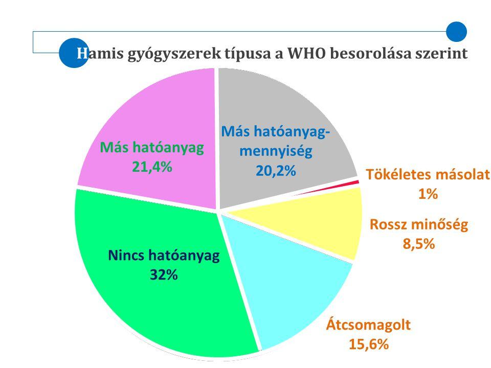 Hamis gyógyszerek típusa a WHO besorolása szerint Nincs hatóanyag 32% Más hatóanyag 21,4% Más hatóanyag- mennyiség 20,2% Átcsomagolt 15,6% Rossz minős