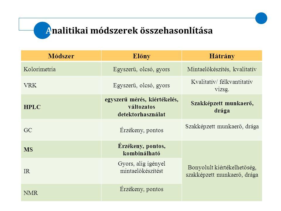 Analitikai módszerek összehasonlítása Módszer ElőnyHátrány KolorimetriaEgyszerű, olcsó, gyorsMintaelőkészítés, kvalitatív VRKEgyszerű, olcsó, gyors Kv
