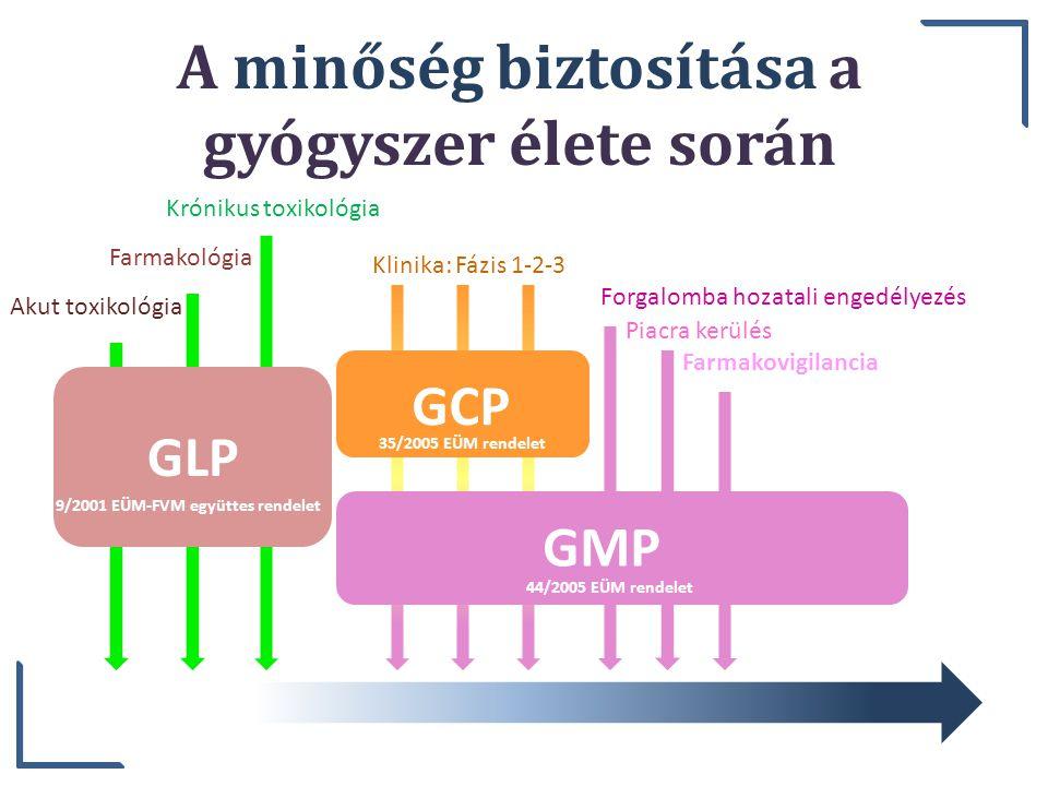 Akut toxikológia Krónikus toxikológia Farmakológia GLP A minőség biztosítása a gyógyszer élete során Klinika: Fázis 1-2-3 GCP Forgalomba hozatali enge