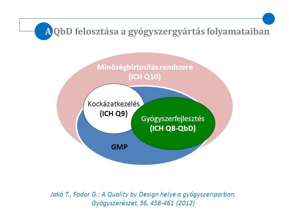 A QbD felosztása a gyógyszergyártás folyamataiban Jakó T., Fodor G.: A Quality by Design helye a gyógyszeriparban. Gyógyszerészet, 56, 458-461 (2012)