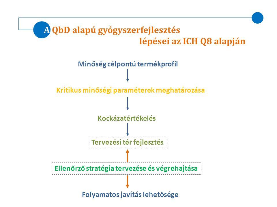 A QbD alapú gyógyszerfejlesztés lépései az ICH Q8 alapján Minőség célpontú termékprofil Kritikus minőségi paraméterek meghatározása Kockázatértékelés