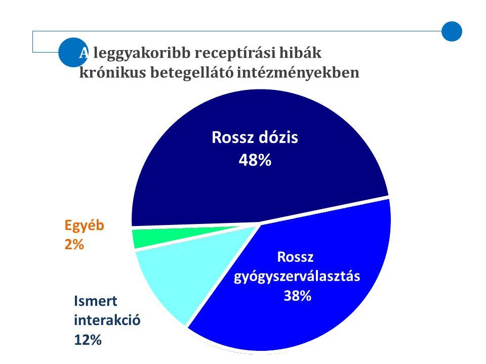 A leggyakoribb receptírási hibák krónikus betegellátó intézményekben Rossz dózis 48% Rossz gyógyszerválasztás 38% Ismert interakció 12% Egyéb 2%