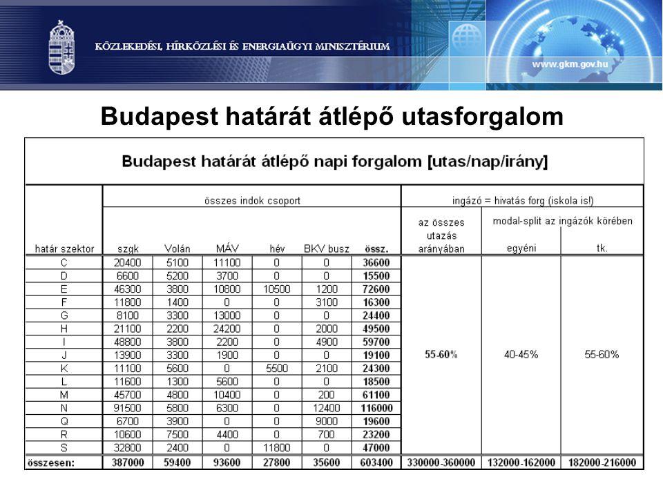 24 Budapest határát átlépő utasforgalom