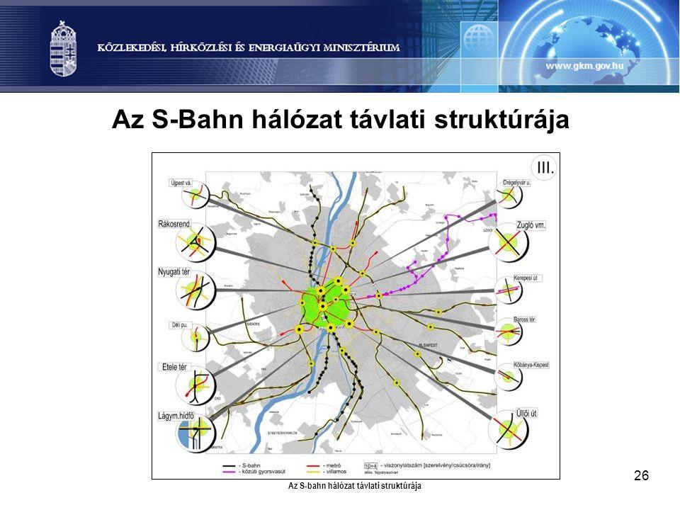 26 Az S-Bahn hálózat távlati struktúrája Az S-bahn hálózat távlati struktúrája