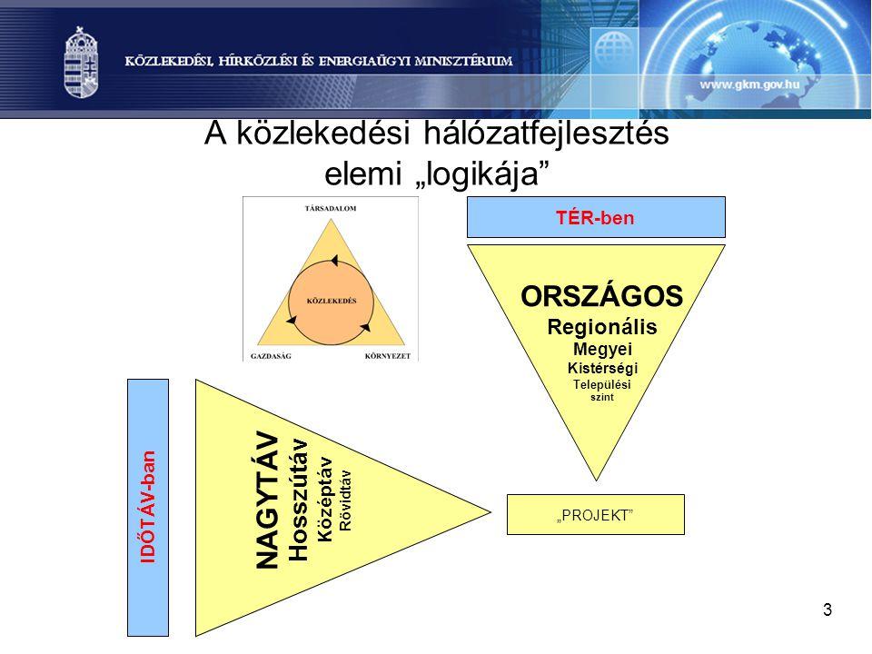 """3 A közlekedési hálózatfejlesztés elemi """"logikája"""" TÉR-ben IDŐTÁV-ban """"PROJEKT"""" ORSZÁGOS Regionális Megyei Kistérségi Települési szint NAGYTÁV Hosszút"""
