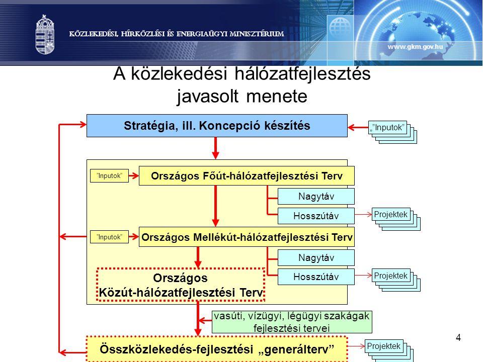 4 A közlekedési hálózatfejlesztés javasolt menete Stratégia, ill. Koncepció készítés Országos Főút-hálózatfejlesztési Terv Nagytáv Országos Mellékút-h