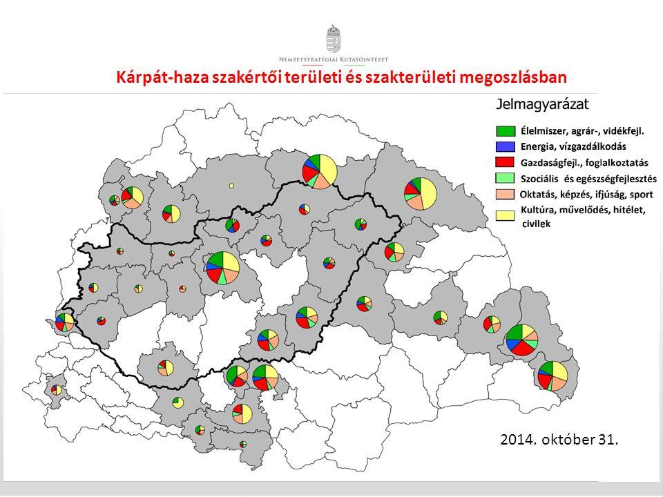 Kárpát-haza szakértői területi és szakterületi megoszlásban 2014. október 31.