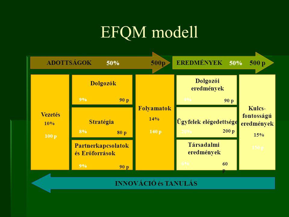 EFQM modell INNOVÁCIÓ és TANULÁS Rendőrségi stratégia Stratégia Dolgozók 90 p Partnerkapcsolatok és Erőforrások 90 p Munkatársak megelégedettsége Dolg