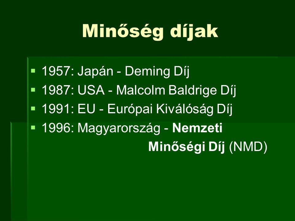 Minőség díjak   1957: Japán - Deming Díj   1987: USA - Malcolm Baldrige Díj   1991: EU - Európai Kiválóság Díj   1996: Magyarország - Nemzeti
