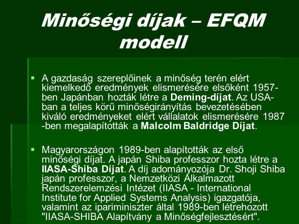 Minőségi díjak – EFQM modell   A gazdaság szereplőinek a minőség terén elért kiemelkedő eredmények elismerésére elsőként 1957- ben Japánban hozták l